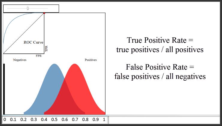 Classification: True vs. False and Positive vs. Negative
