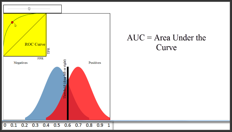 ROC curves and Area Under the Curve explained (video)