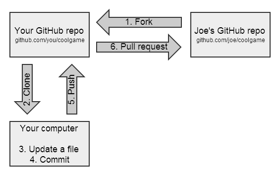 Diagram of forking and updating a GitHub repo