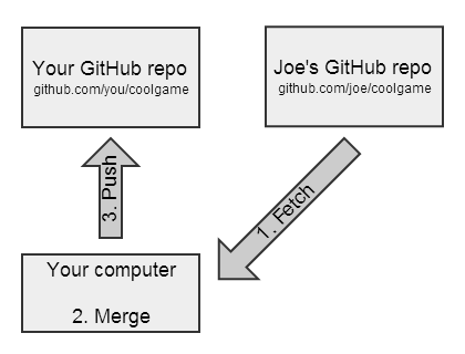 Diagram of syncing a GitHub fork
