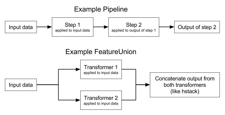 Pipeline versus FeatureUnion