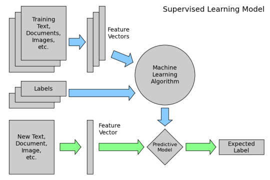 Supervised learning diagram