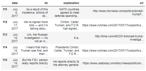 Web scraping the President's lies in 16 lines of Python