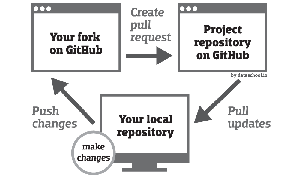 Diagram of the pull request process